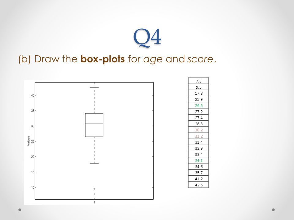 Q4 (b) Draw the box-plots for age and score. 7.8 9.5 17.8 25.9 26.5