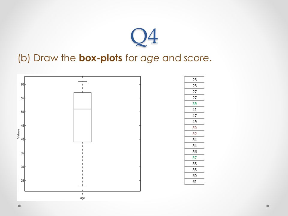 Q4 (b) Draw the box-plots for age and score. 23 27 39 41 47 49 50 52