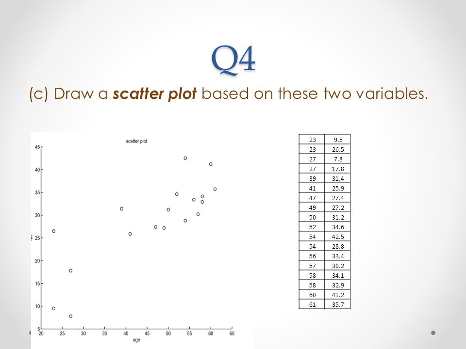 Q4 (c) Draw a scatter plot based on these two variables. 23 9.5 26.5