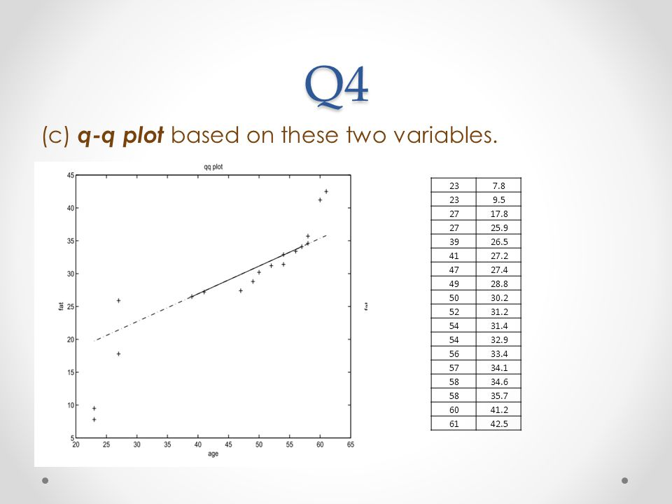 Q4 (c) q-q plot based on these two variables. 23 7.8 9.5 27 17.8 25.9