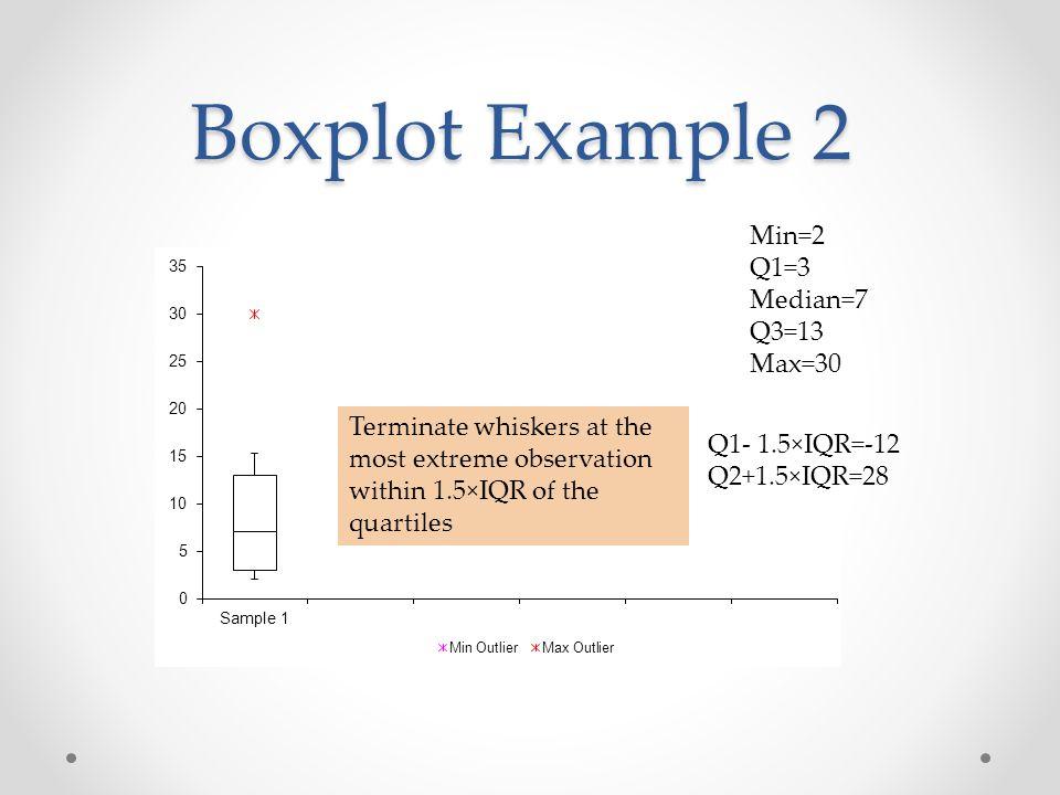 Boxplot Example 2 Min=2 Q1=3 Median=7 Q3=13 Max=30