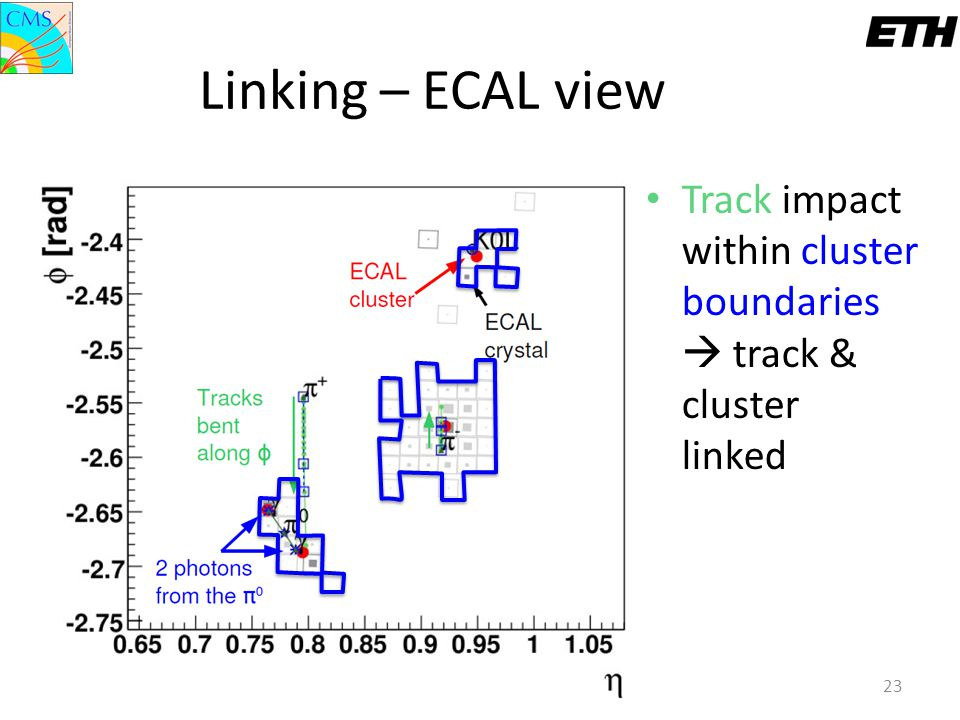 Linking – ECAL view Track impact within cluster boundaries  track & cluster linked. Boris Mangano.