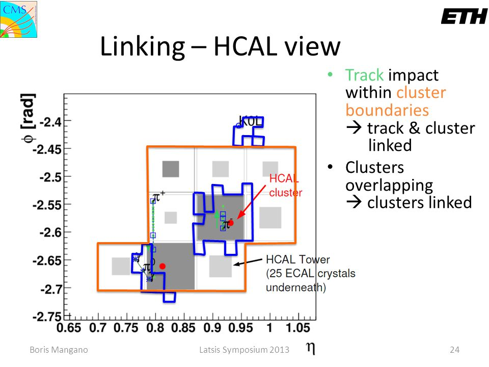 Linking – HCAL view Track impact within cluster boundaries  track & cluster linked. Clusters overlapping  clusters linked.
