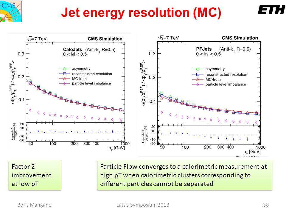 Jet energy resolution (MC)