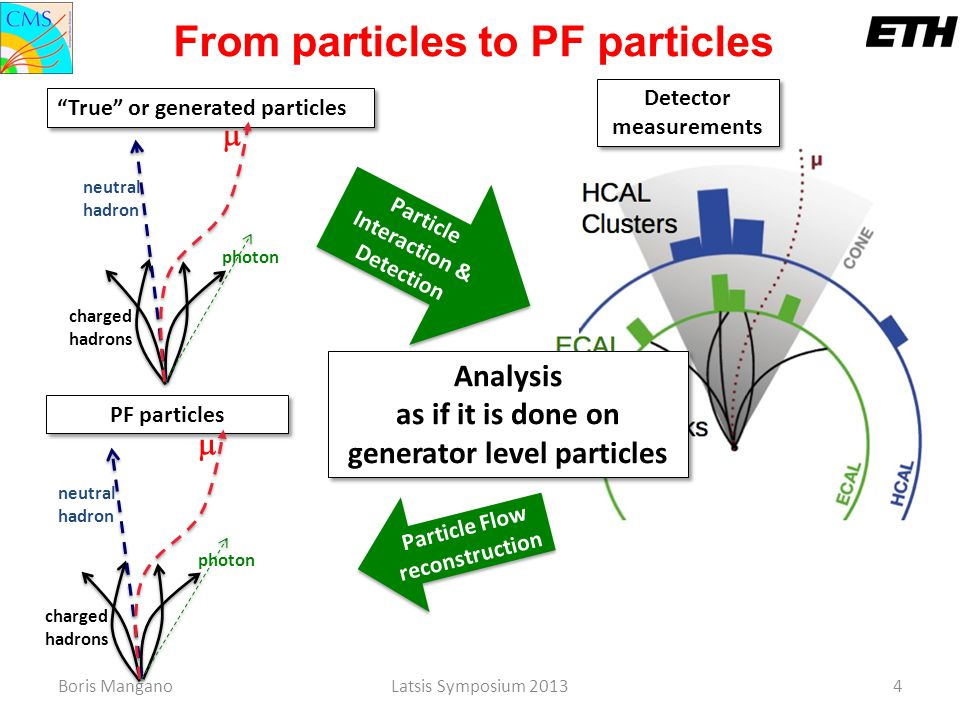 From particles to PF particles