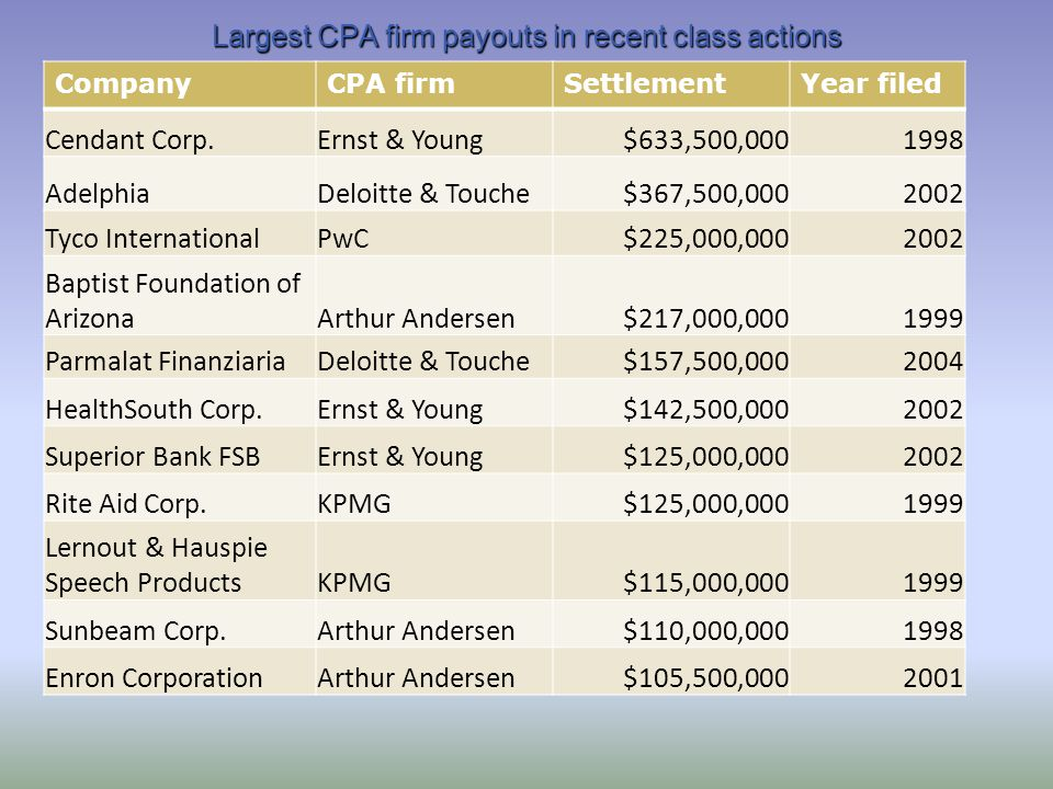 Largest CPA firm payouts in recent class actions