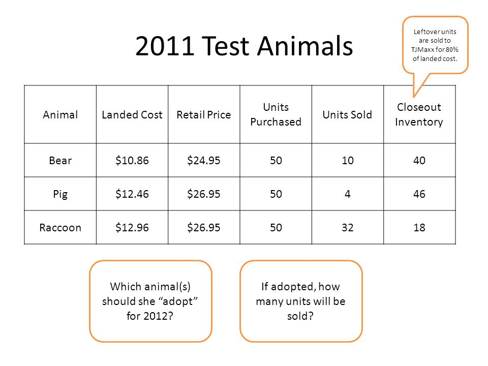 2011 Test Animals Animal Landed Cost Retail Price Units Purchased