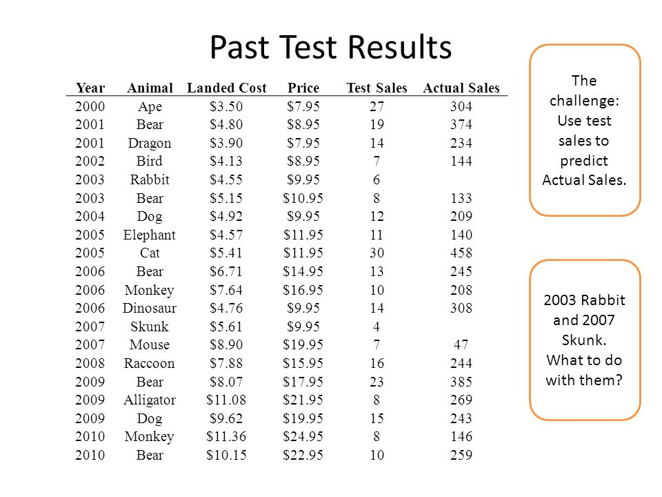 The challenge: Use test sales to predict Actual Sales.