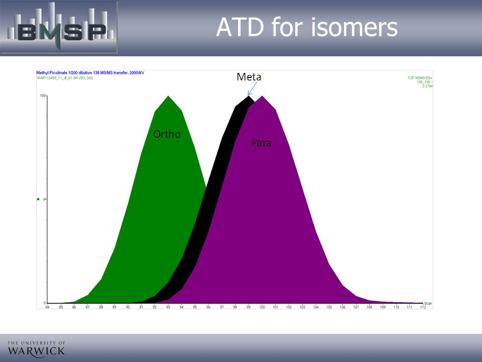 ATD for isomers