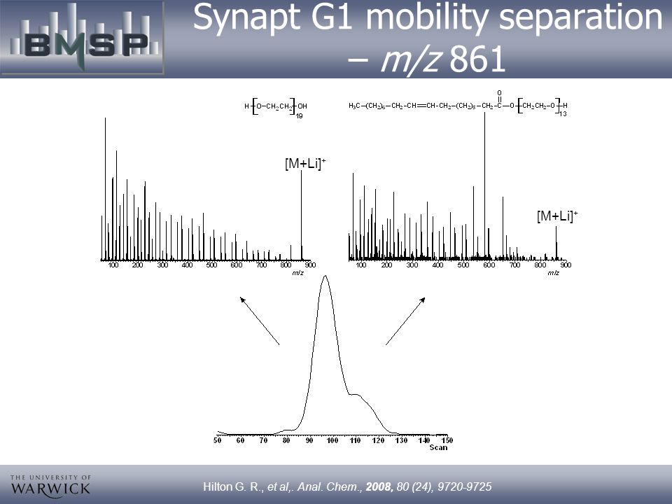 Synapt G1 mobility separation – m/z 861