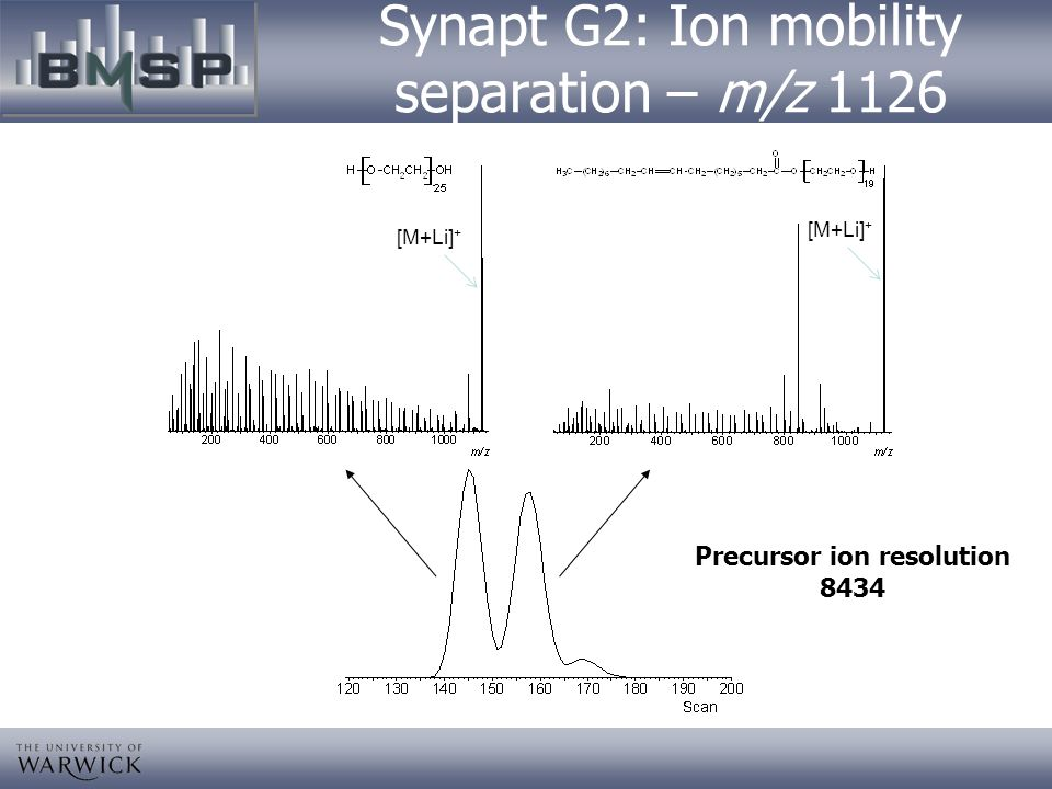 Synapt G2: Ion mobility separation – m/z 1126