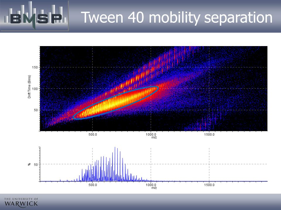Tween 40 mobility separation