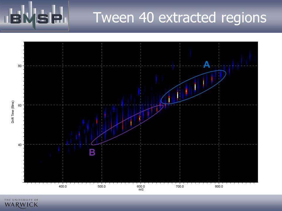 Tween 40 extracted regions