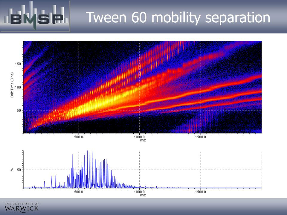 Tween 60 mobility separation