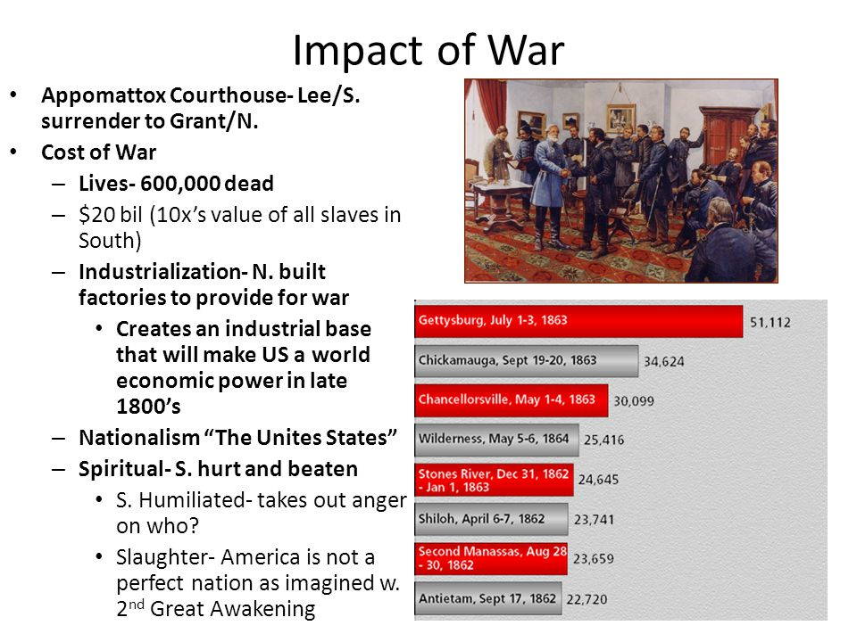 Impact of War Appomattox Courthouse- Lee/S. surrender to Grant/N.