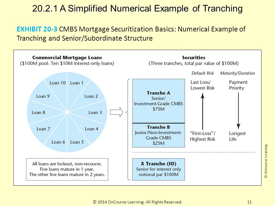 20.2.1 A Simplified Numerical Example of Tranching