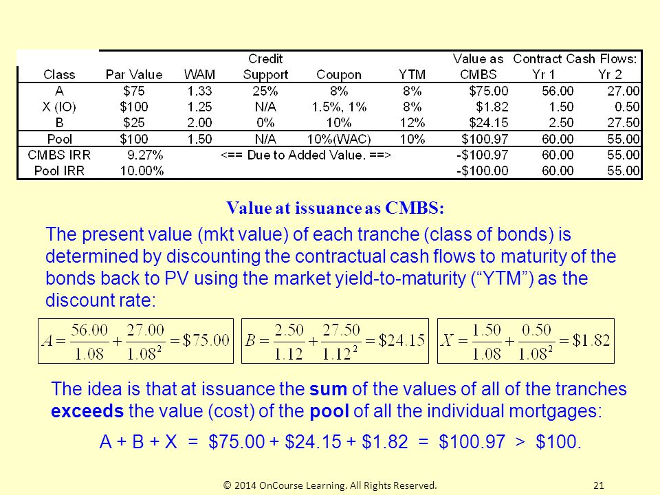 Value at issuance as CMBS: