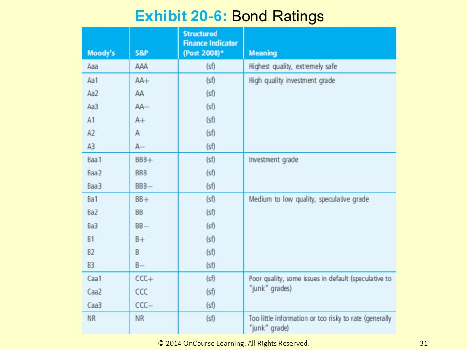 Exhibit 20-6: Bond Ratings