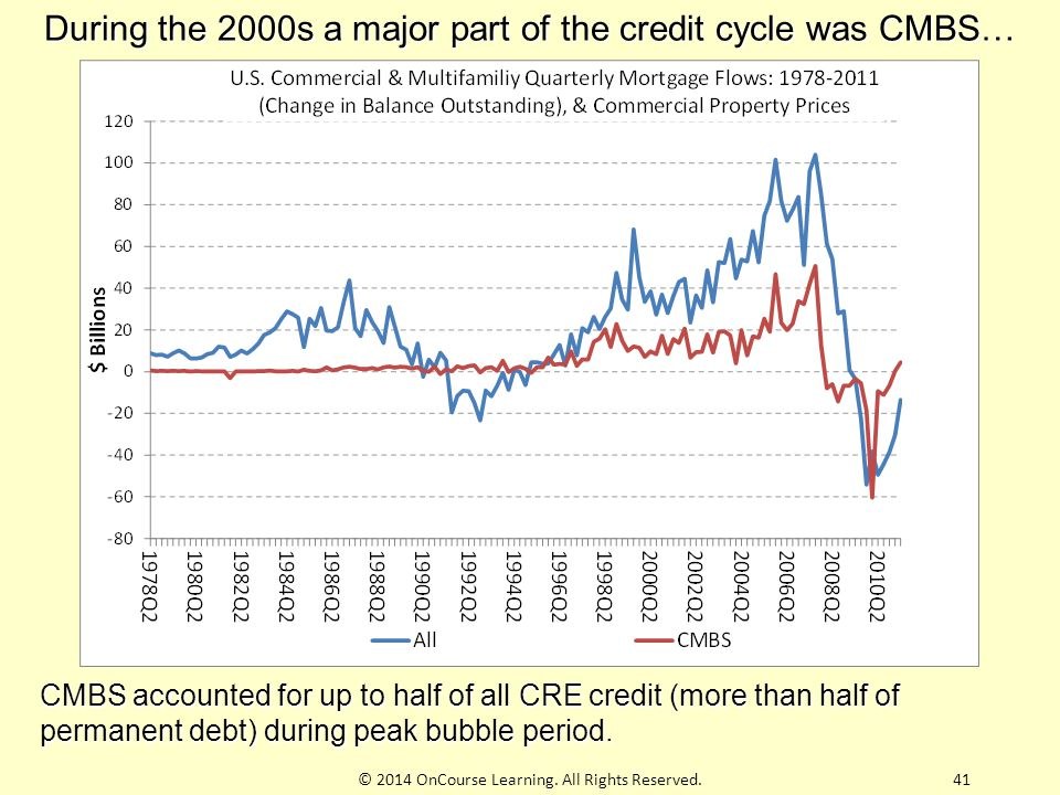 During the 2000s a major part of the credit cycle was CMBS…