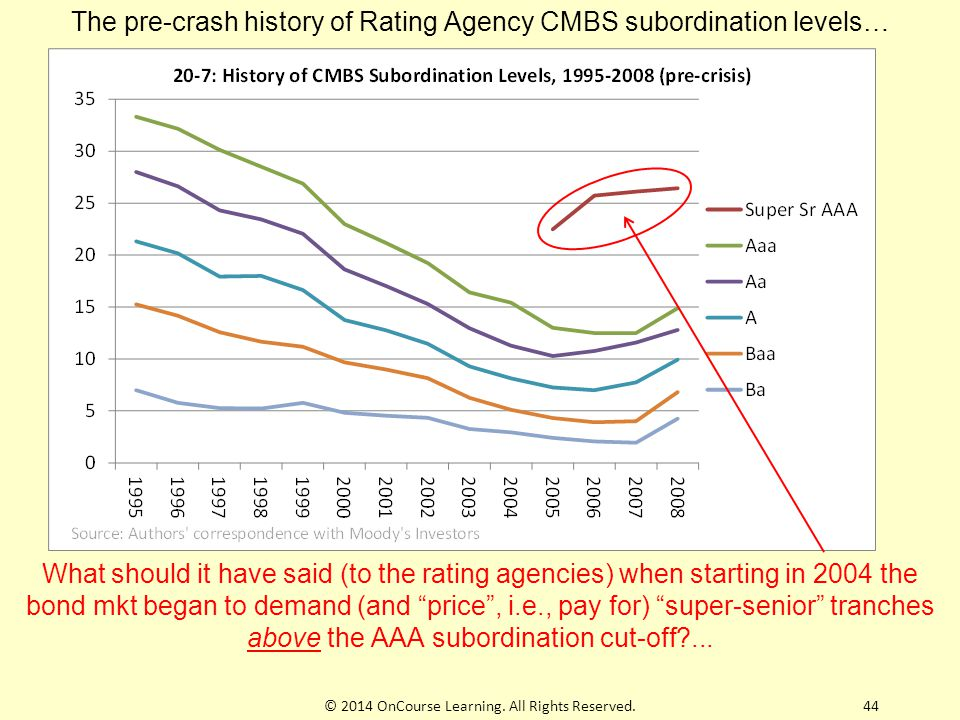 The pre-crash history of Rating Agency CMBS subordination levels…