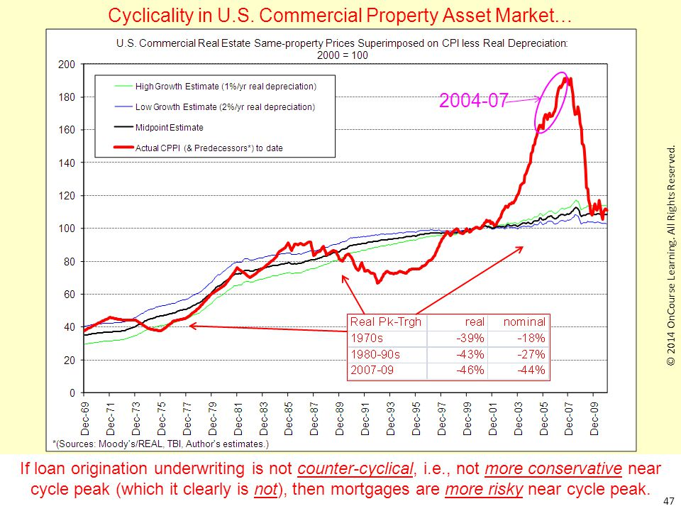 Cyclicality in U.S. Commercial Property Asset Market…