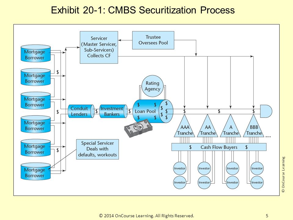 Exhibit 20-1: CMBS Securitization Process