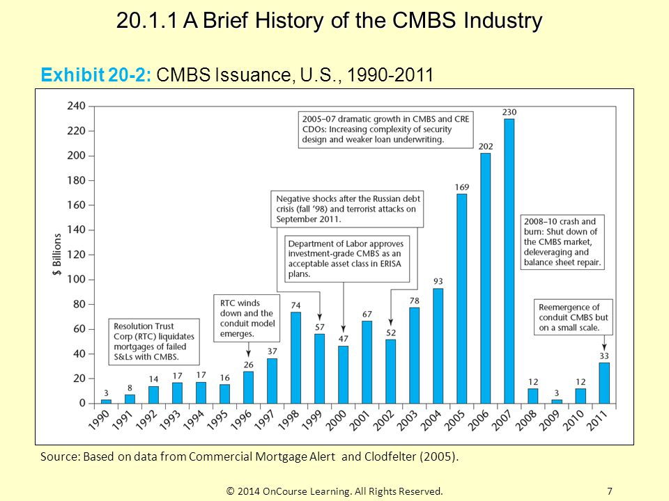 20.1.1 A Brief History of the CMBS Industry