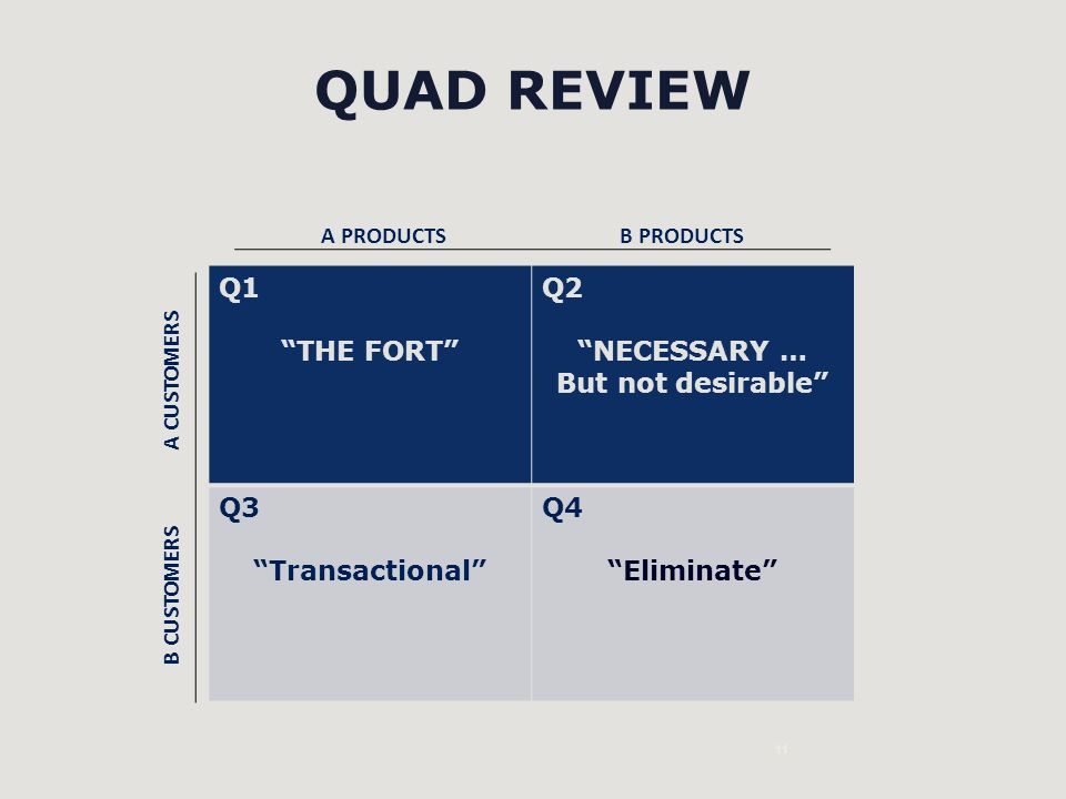QUAD REVIEW Q1 THE FORT Q2 NECESSARY … But not desirable Q3