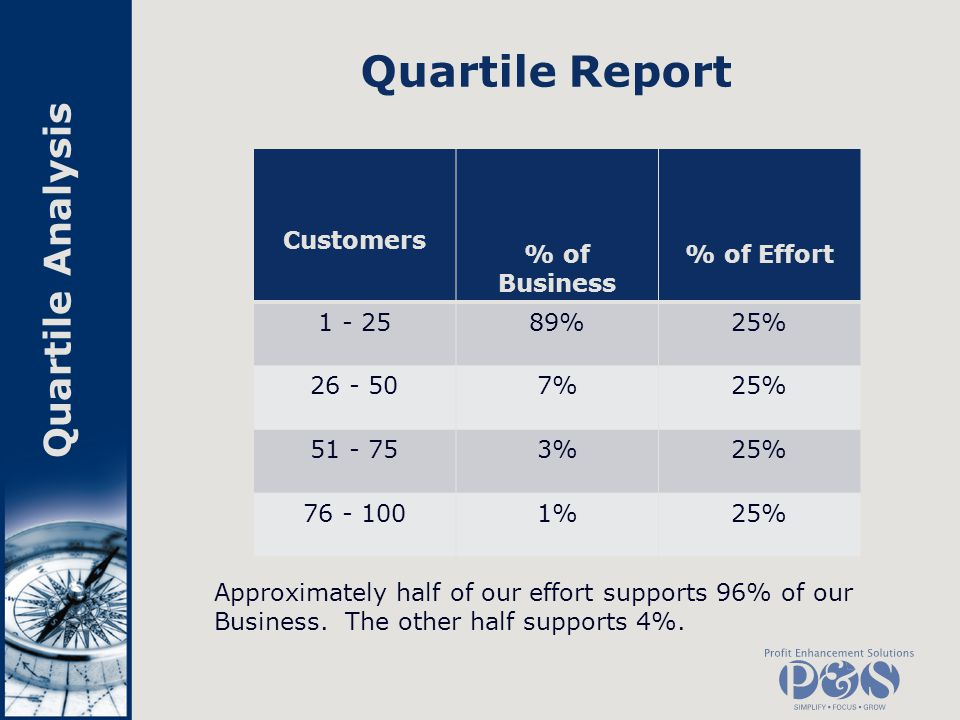 Quartile Report Quartile Analysis Customers % of Business % of Effort
