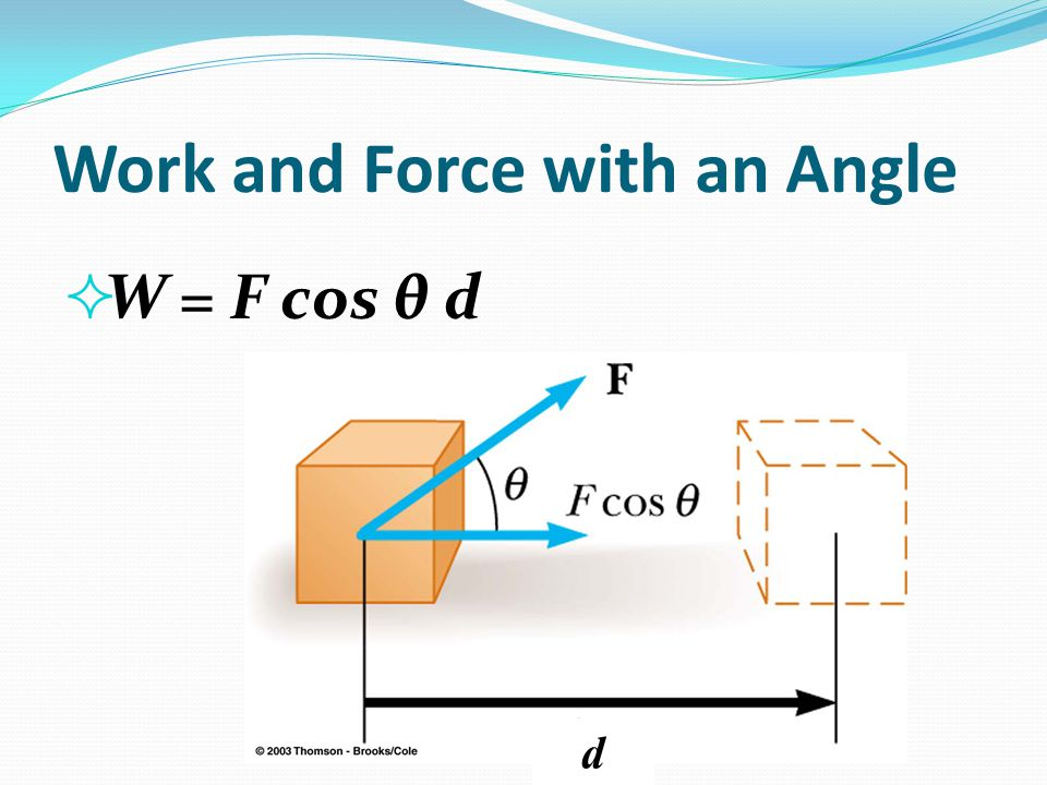 Work and Force with an Angle