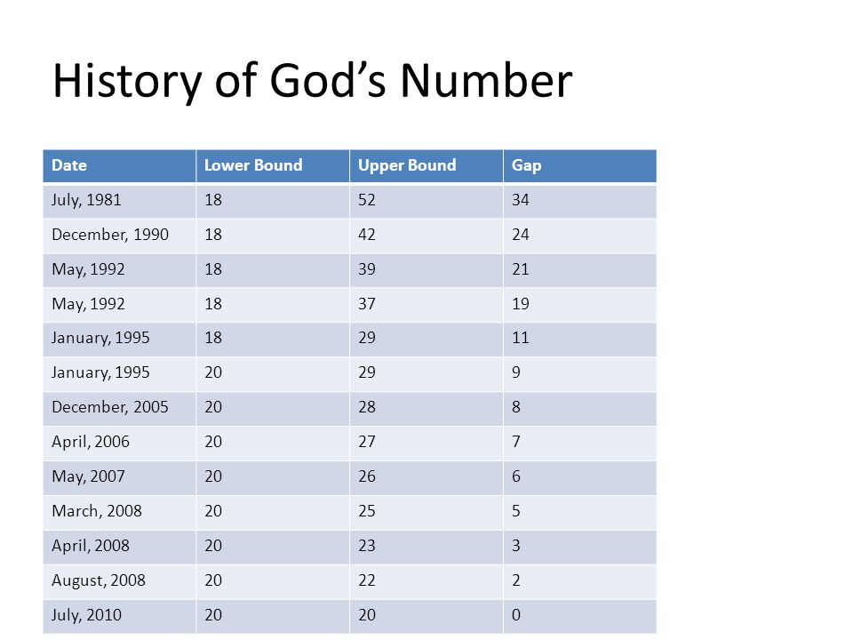 History of God's Number