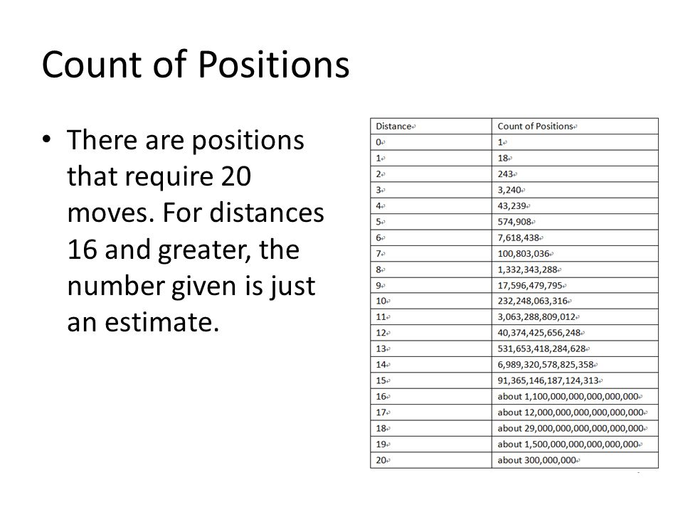 Count of Positions There are positions that require 20 moves.