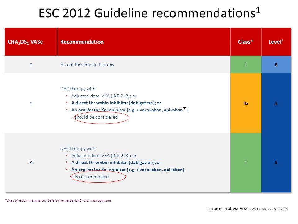 ESC 2012 Guideline recommendations1