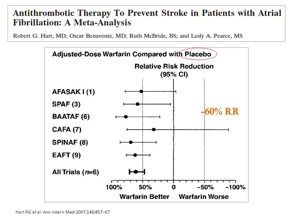 -60% RR Hart RG et al. Ann Intern Med 2007;146:857–67