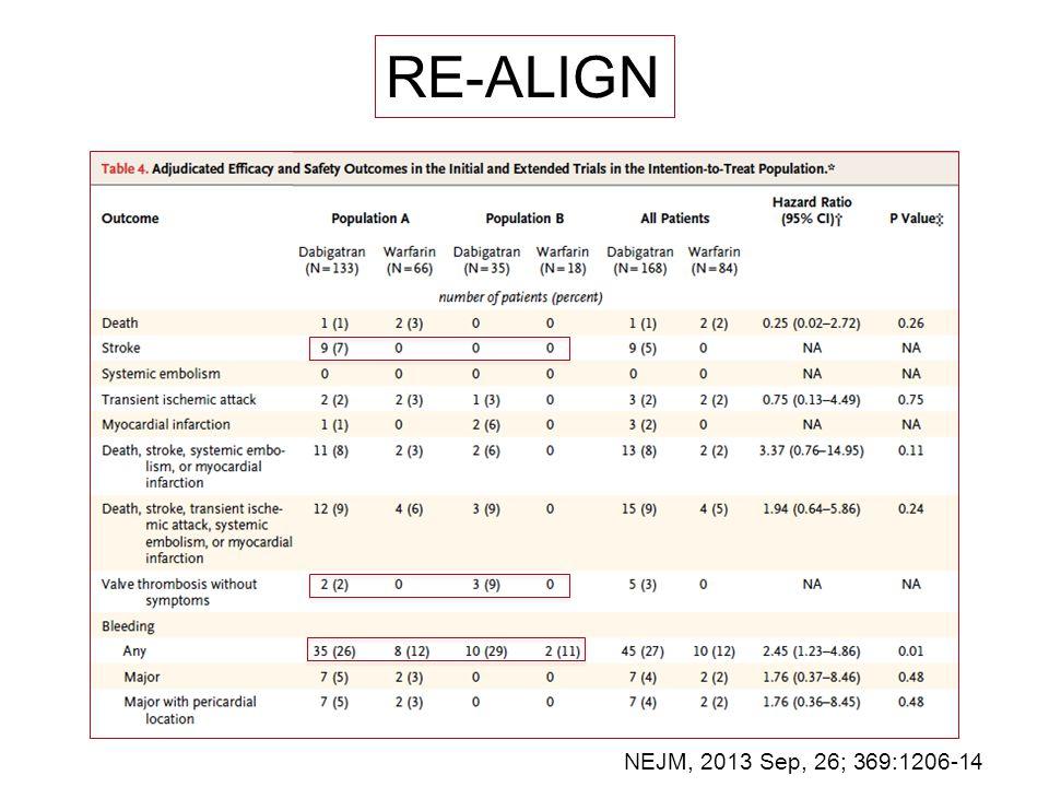 RE-ALIGN NEJM, 2013 Sep, 26; 369:1206-14