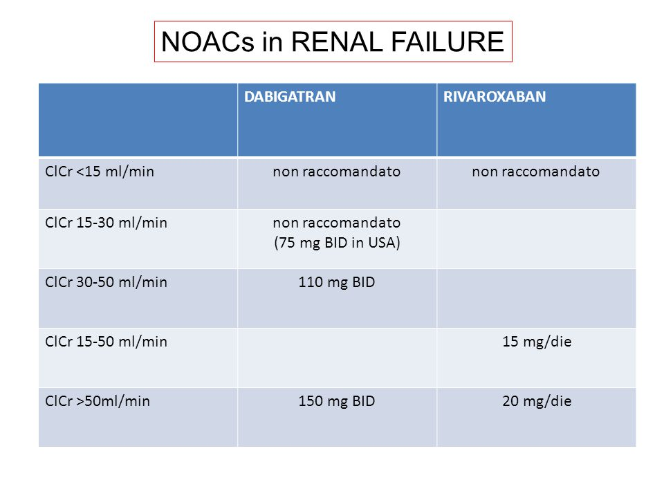 NOACs in RENAL FAILURE DABIGATRAN RIVAROXABAN ClCr <15 ml/min