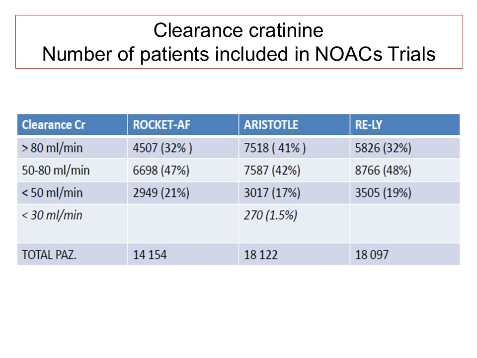 Number of patients included in NOACs Trials