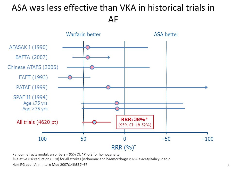 ASA was less effective than VKA in historical trials in AF
