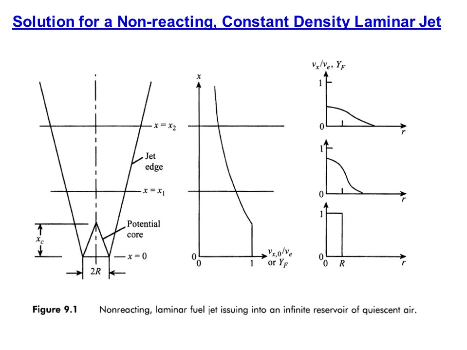 Solution for a Non-reacting, Constant Density Laminar Jet