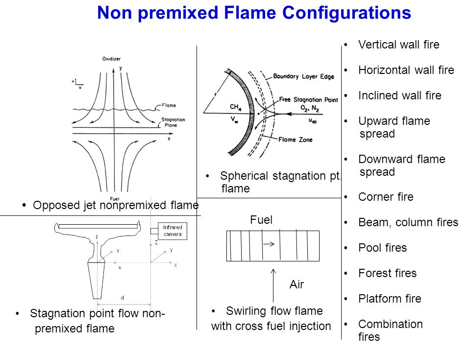 Non premixed Flame Configurations