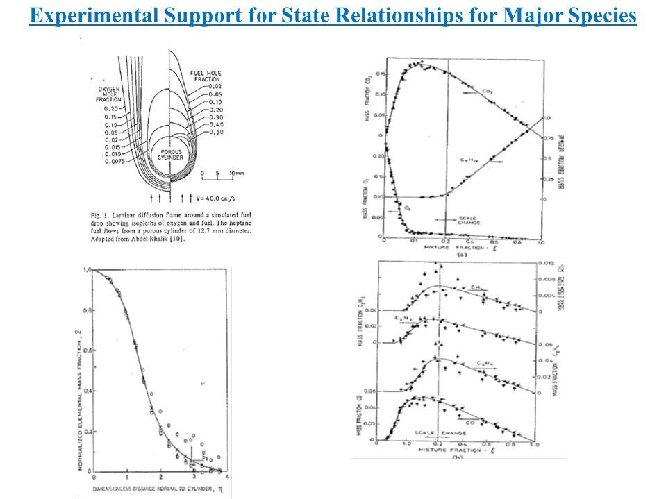Experimental Support for State Relationships for Major Species