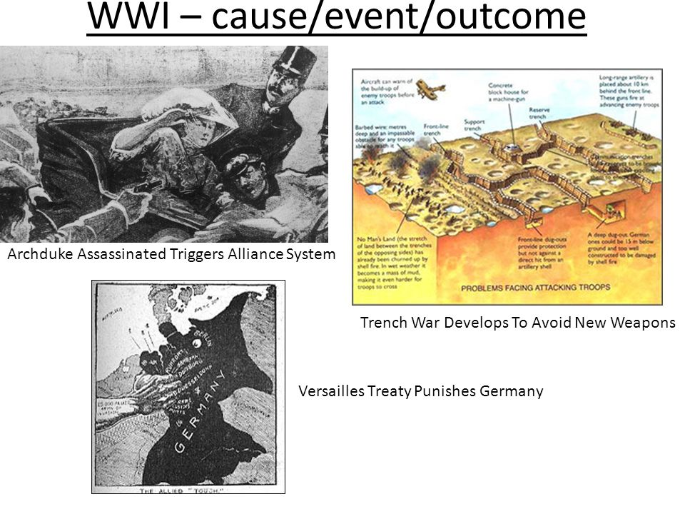 WWI – cause/event/outcome
