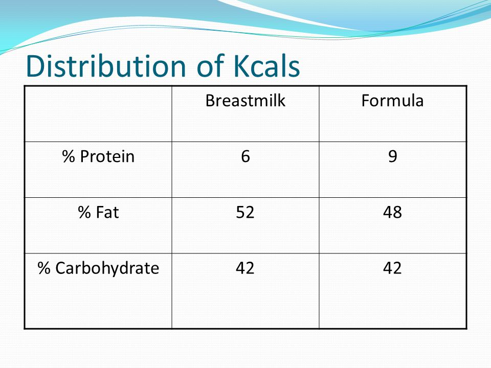 Distribution of Kcals Breastmilk Formula % Protein 6 9 % Fat 52 48