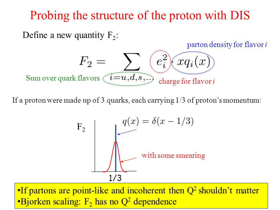 Probing the structure of the proton with DIS