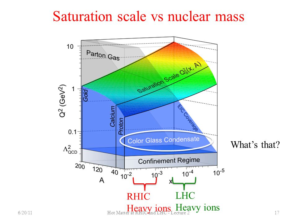 Saturation scale vs nuclear mass