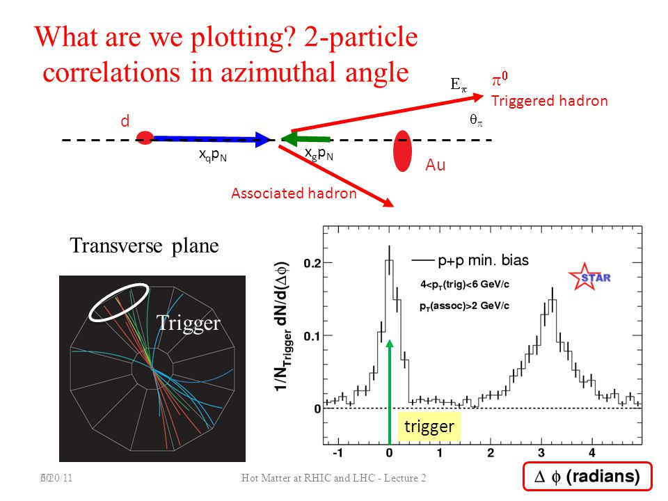 What are we plotting 2-particle correlations in azimuthal angle