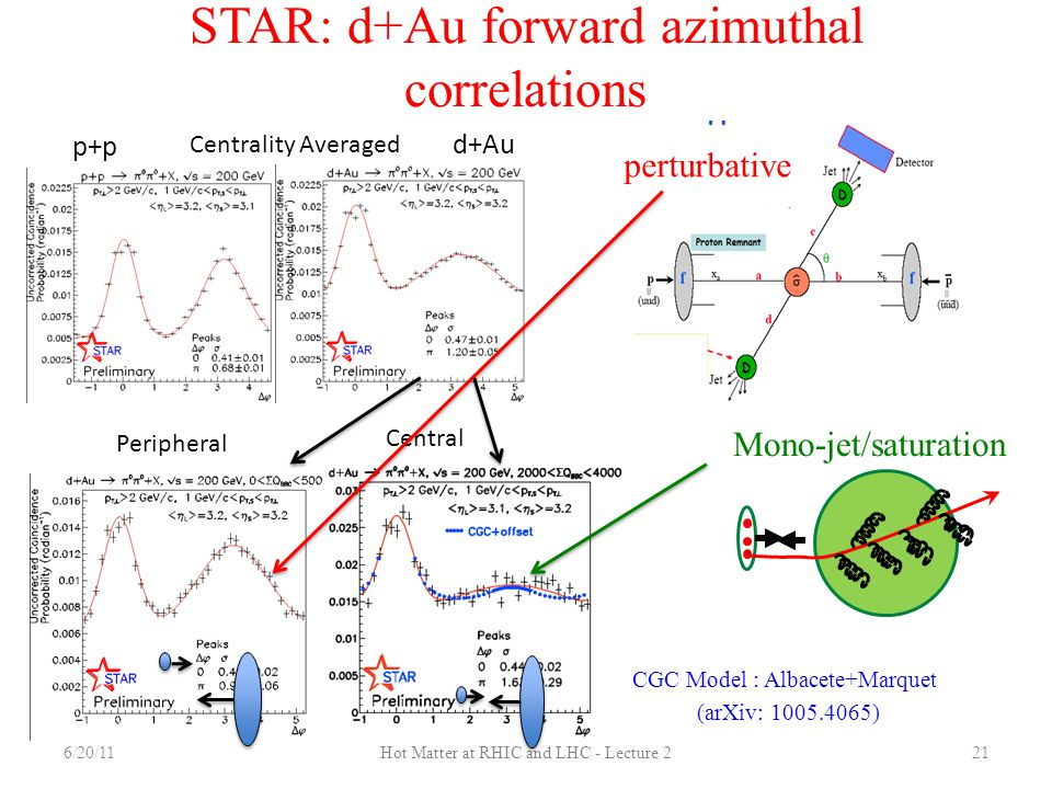 STAR: d+Au forward azimuthal correlations
