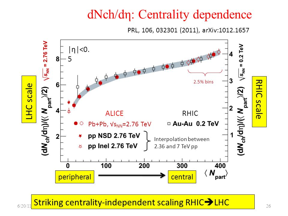 dNch/dη: Centrality dependence