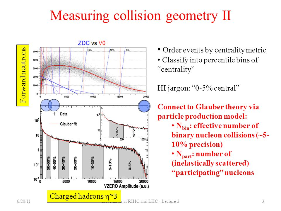 Measuring collision geometry II
