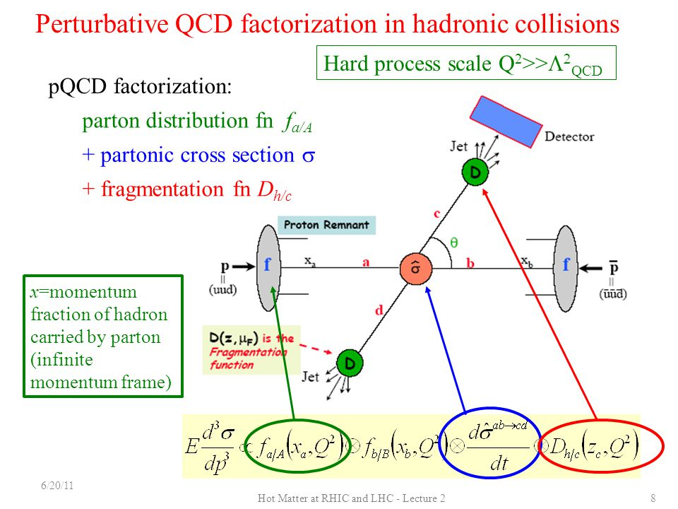 Perturbative QCD factorization in hadronic collisions